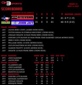 FOOTBALL: JOHN JAY 42, STEVENS 21: Mustangs build big lead ...